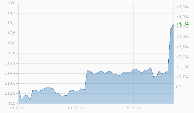 CAMERON INTL 2043 Chart