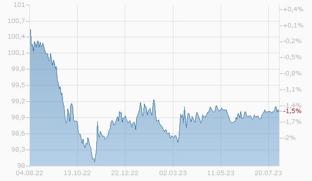 WHIRLPOOL CORP. 2024 Chart