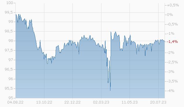 CNA FIN. 14/24 Chart