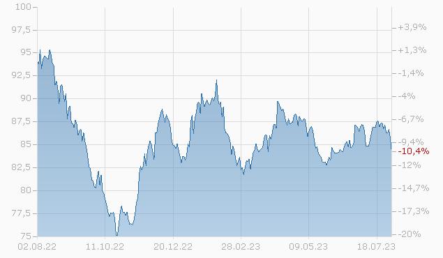 CONS. EDISON NY 2044 A Chart