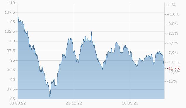BURLINGTON NORTHERN 2044 Chart