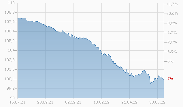 BLACKROCK INC. 14/24 Chart