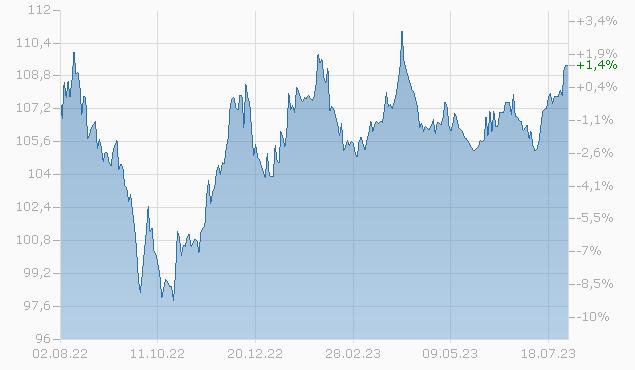 BRAZIL 06/37 Chart