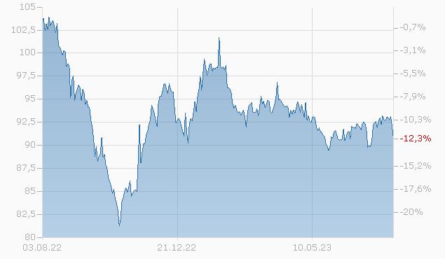 CITIGROUP INC. 14/44 Chart