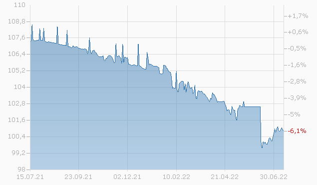 CREDIT AGRI. 14/24 Chart