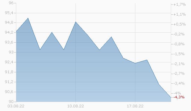 ERP OPERATING 2044 Chart