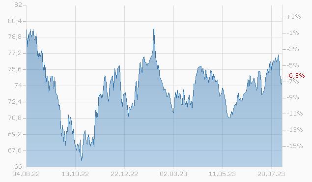 CONTI. RES.(OKLA.) 2044 Chart
