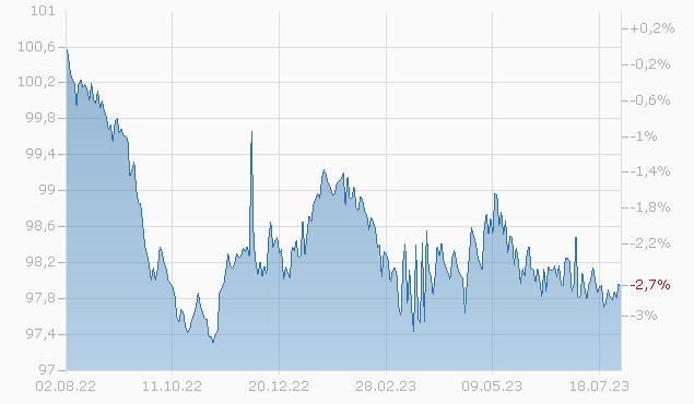 CITIGROUP INC. 2024 Chart