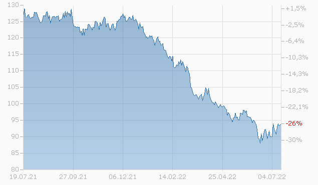 BERKLEY CORP. 14/44 Chart