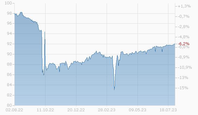 CS N.Y.BR. 2024 MTN Chart