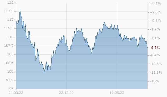 CDN NTL RWY 2036 Chart