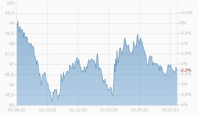 WHIRLPOOL CORP. 2025 Chart