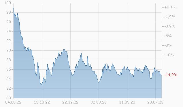 BCO SANTANDER 14/34 Chart