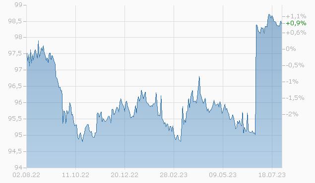 BOARDWALK PIPE. 2024 Chart