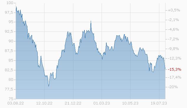 BERKSHIRE HATH.ERGY 2045 Chart