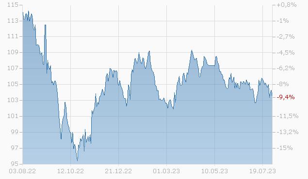 DIAGEO CAPITAL PLC 06/36 Chart
