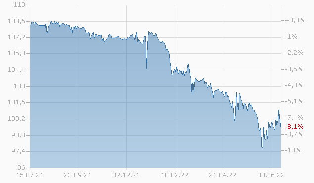 CREDIT AGRI. 15/25 Chart