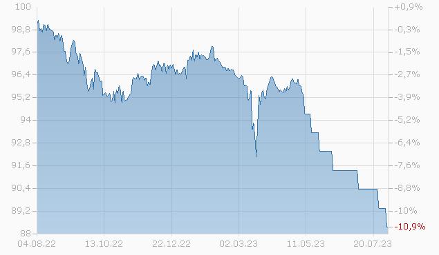 COMPASS BK 2025 Chart