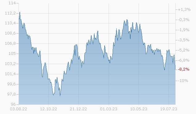BRISTOL-MYERS 2036 Chart