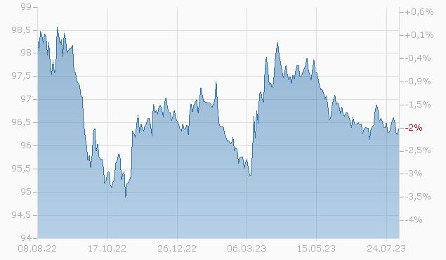 COMCAST 2025 Chart
