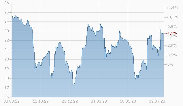 CSC HLDGS LLC 14/24 Chart