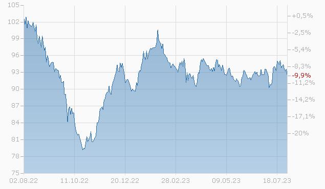RABOBK NED.(UTR.) 15/45 Chart