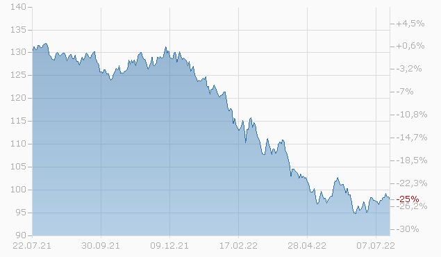 CAN.PAC.RAILWAY 2045 Chart
