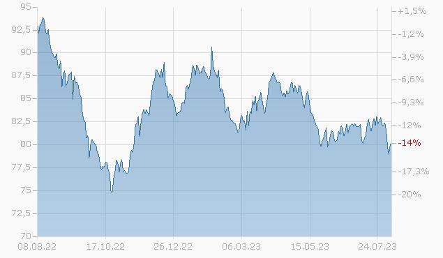 DUKE ENERGY PROGR. 15/45 Chart