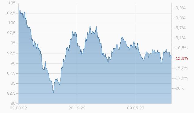 BURLINGTON NORTHERN 2045 Chart