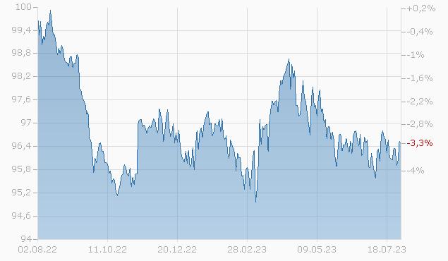 DANAHER CORP. 15/25 Chart