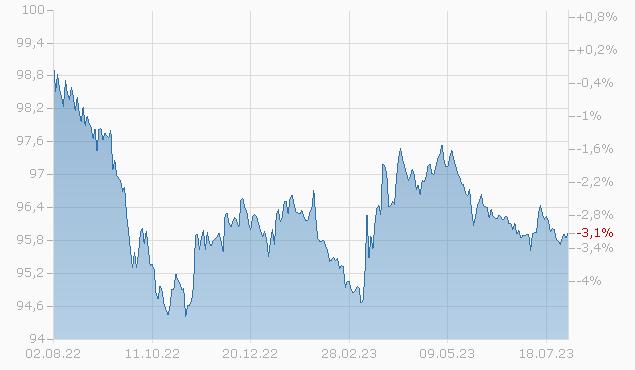 TWDC ENTERPR.18 2025 MTN Chart