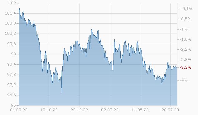 BLOCK FINANCIAL 15/25 Chart