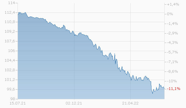DOLLAR GENERAL 15/25 Chart