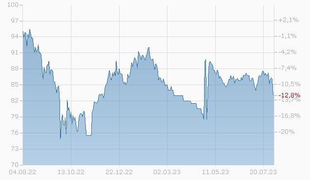 COMMONW. EDISON 2045 Chart