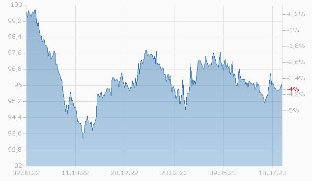 CITIGROUP INC. 2026 Chart