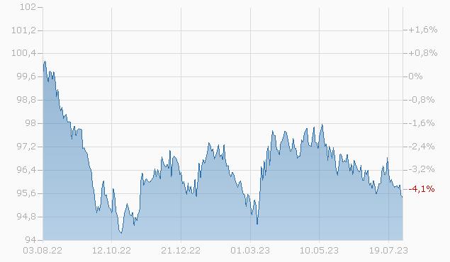 BERKSHIRE HATH.FIN.16/26 Chart