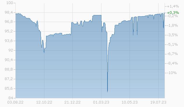 CS AG LDN 16-24 MTN Chart