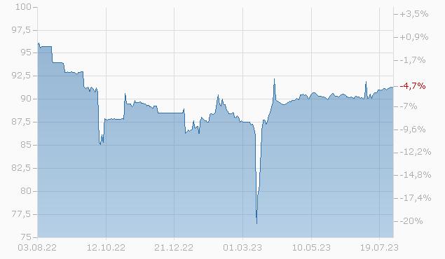 CS AG LDN 16/26 MTN Chart