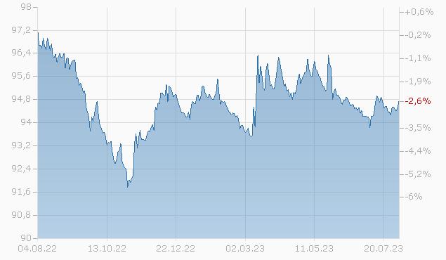BOC AVIATION 16/26 Chart