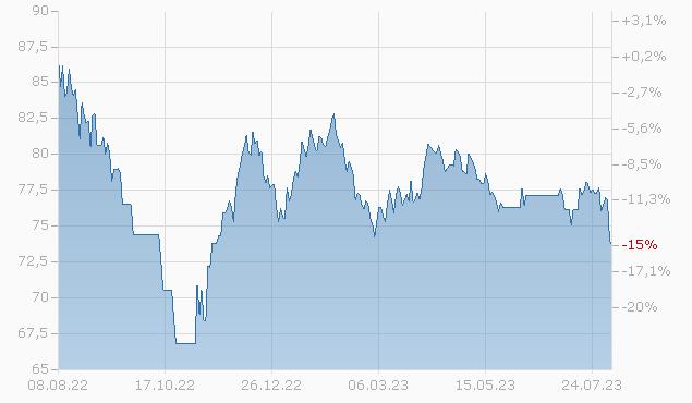 COMMONW. EDISON 16/46 Chart