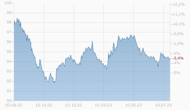 BROADRIDGE FIN. 16/26 Chart