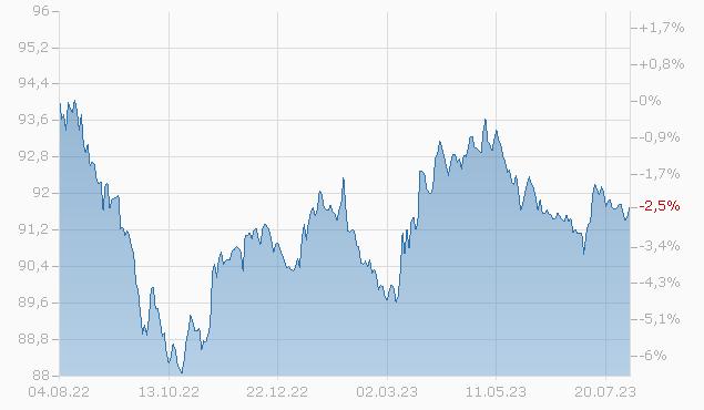 TWDC ENTERPR.18 16/26 MTN Chart