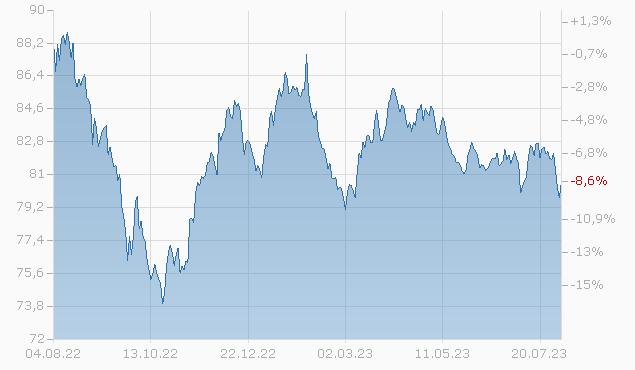 COMCAST 16/36 Chart