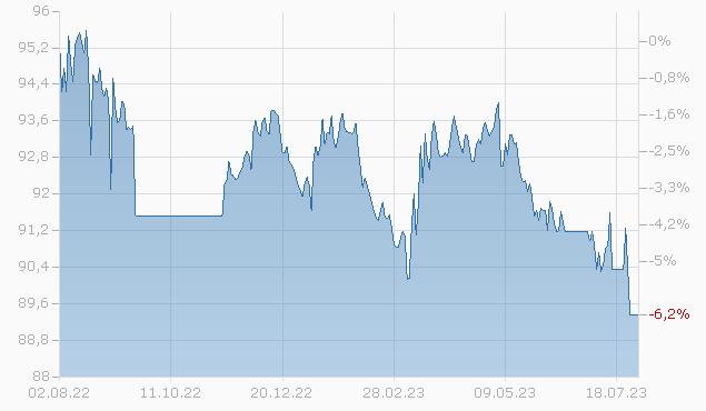 CABOT CORP. 16/26 Chart