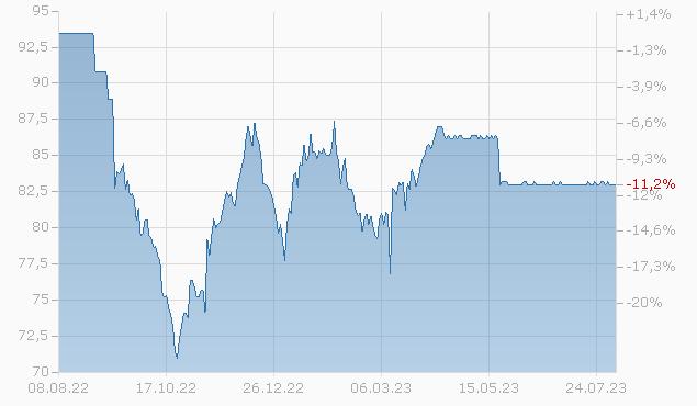 XYLEM 16/46 Chart