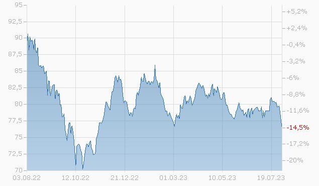 CSX CORP. 16/46 Chart