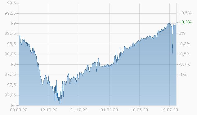 DANONE 2023 144A Chart