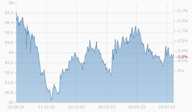DANONE 2026 144A Chart