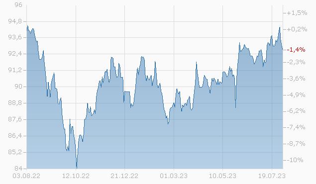 EQM MIDSTREAM PARTN. 2026 Chart