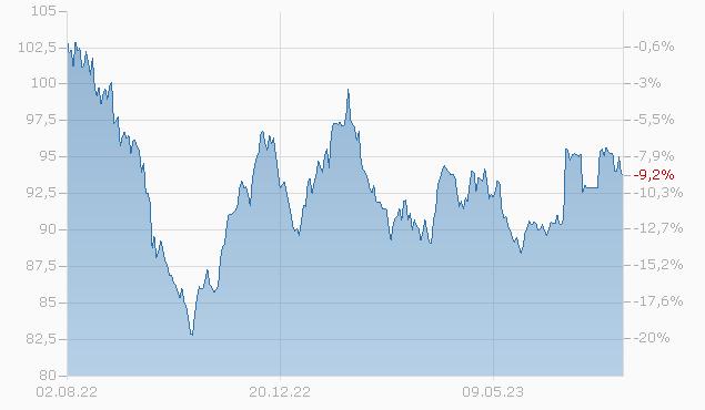 ENBRIDGE 16/46 Chart